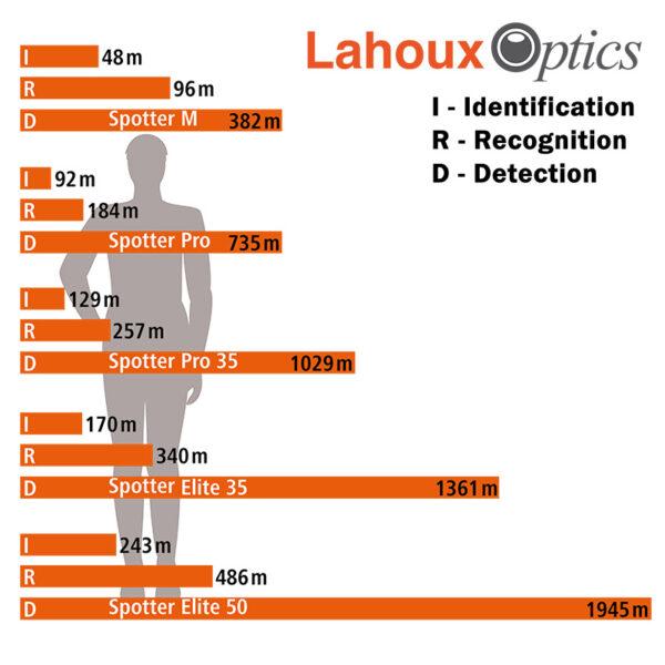 Lahoux Spotter DRI Tabelle